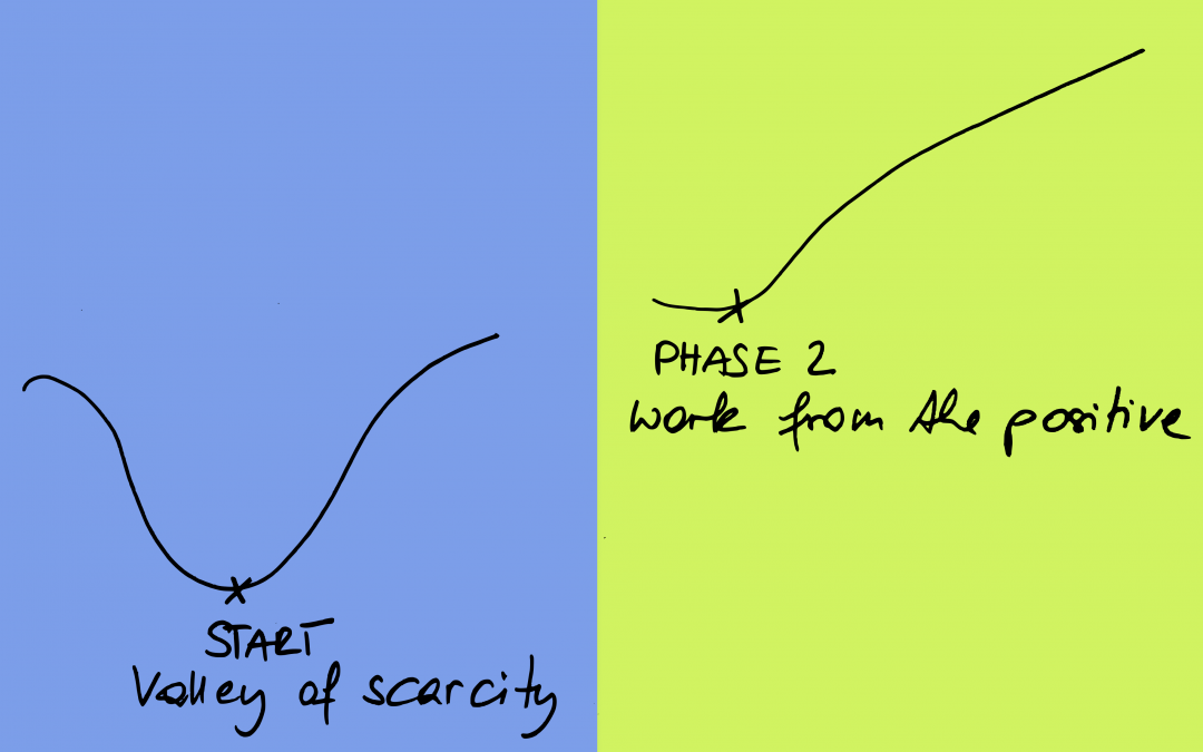 The two phases in a process